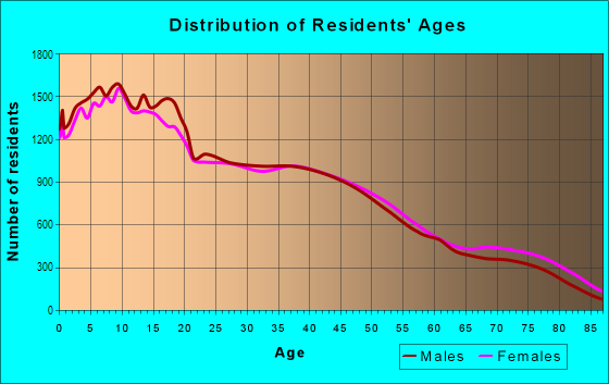 Age and Sex of Residents in East Stockton in Stockton, CA