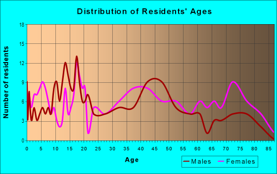 Age and Sex of Residents in Plateau in Mobile, AL