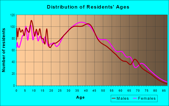 Age and Sex of Residents in Olive in Orange, CA