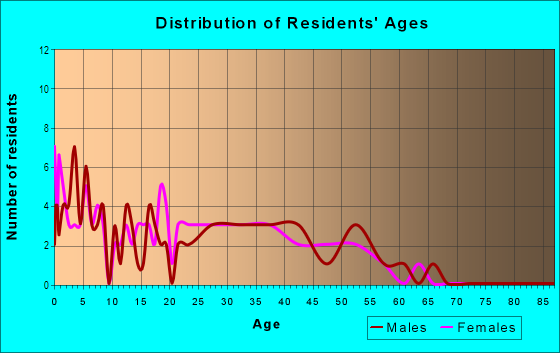 Age and Sex of Residents in South Park in Fontana, CA