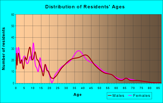 Age and Sex of Residents in Green River in Corona, CA