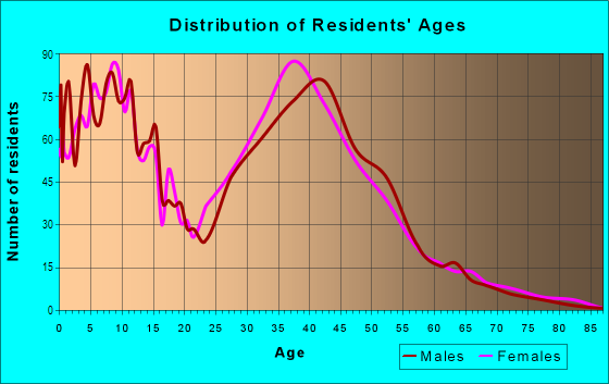 Age and Sex of Residents in Sierra Del Oro in Corona, CA