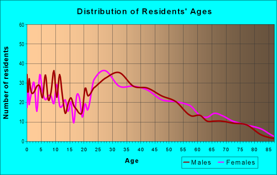 Age and Sex of Residents in Hermon in Los Angeles, CA