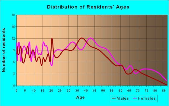 Age and Sex of Residents in Colorado Boulevard in Los Angeles, CA