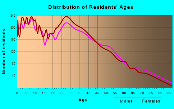 Age and Sex of Residents in Glassel Park in Los Angeles, CA