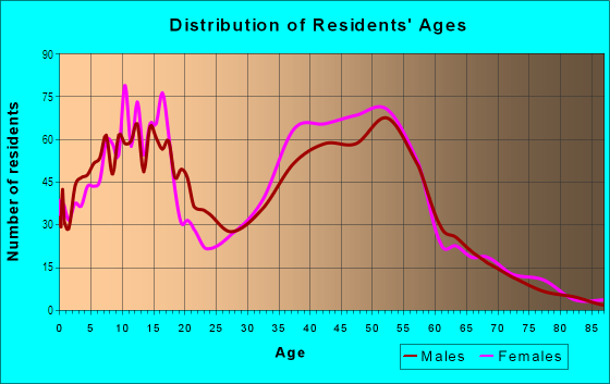 Age and Sex of Residents in Cowell in Concord, CA