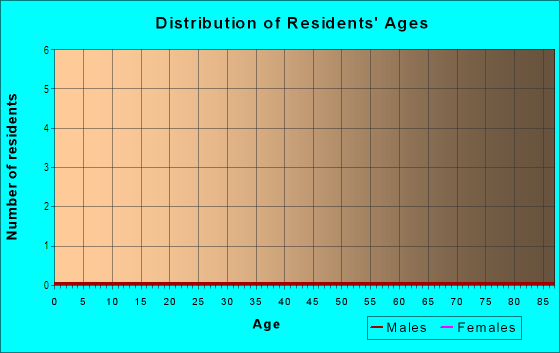 Age and Sex of Residents in Island Forest in Thousand Oaks, CA