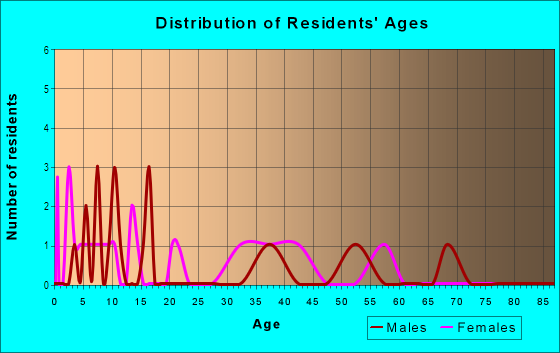 Age and Sex of Residents in Ridgeview Estates in Westlake Village, CA