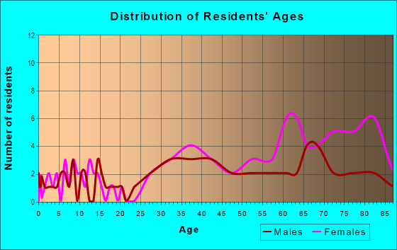 Age and Sex of Residents in Ventu Estates in Newbury Park, CA