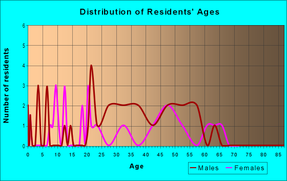 Age and Sex of Residents in Lakeside Park in South Lake Tahoe, CA