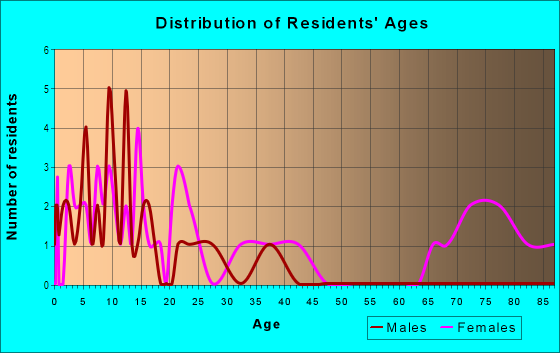 Age and Sex of Residents in Goldorado Center in Shingle Springs, CA