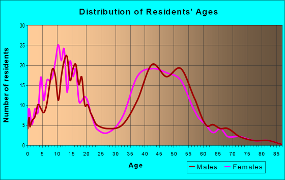 Age and Sex of Residents in Deer Creek in Rancho Cucamonga, CA