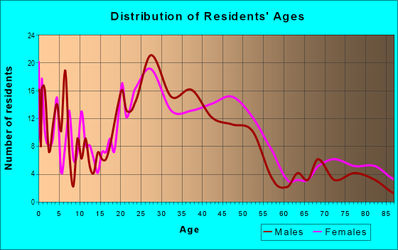 Age and Sex of Residents in Burbank Gardens in Santa Rosa, CA