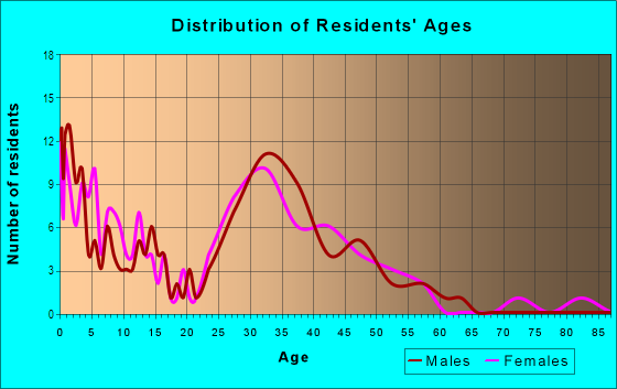 Age and Sex of Residents in Bellevue Ranch in Santa Rosa, CA