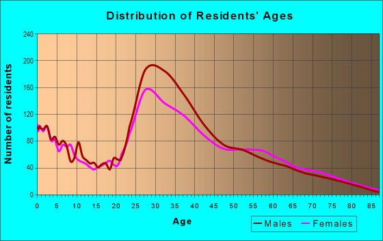 Age and Sex of Residents in Ponderosa in Sunnyvale, CA