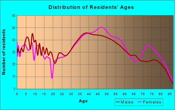 Age and Sex of Residents in North East in Pasadena, CA
