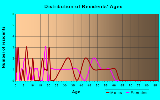 Age and Sex of Residents in Pollock Pines in Pollock Pines, CA