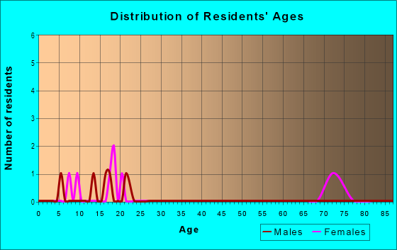 Age and Sex of Residents in Park View in Placerville, CA