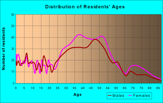 Age and Sex of Residents in Westbrae in Berkeley, CA