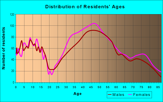 Age and Sex of Residents in North of Montana in Santa Monica, CA