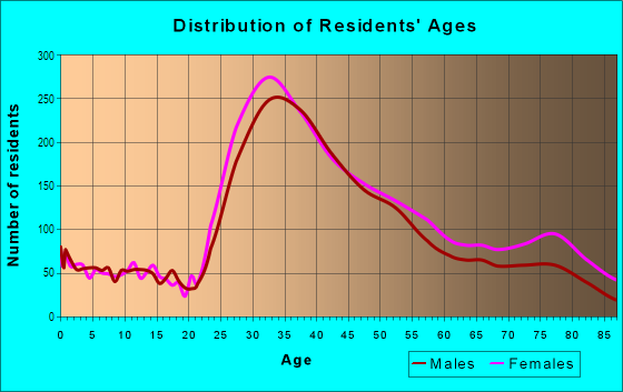 Age and Sex of Residents in Wilshire in Santa Monica, CA