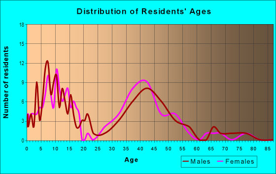 Age and Sex of Residents in Green Valley Hills in El Dorado Hills, CA