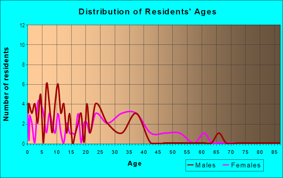 Age and Sex of Residents in Parkcrest in Bentonville, AR