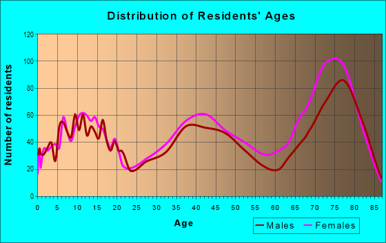 Age and Sex of Residents in Ocean Hills in Oceanside, CA