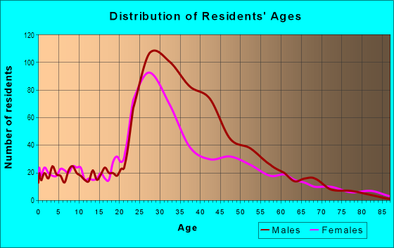Age and Sex of Residents in Hayes Valley in San Francisco, CA