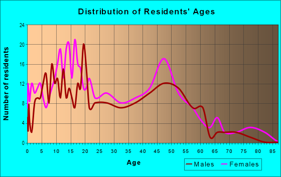 Age and Sex of Residents in Town and Country in Vallejo, CA