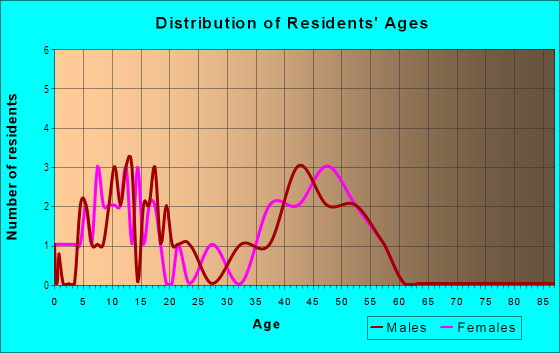 Age and Sex of Residents in Heather Ridge in Vallejo, CA
