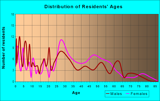 Age and Sex of Residents in North Hills in Vallejo, CA