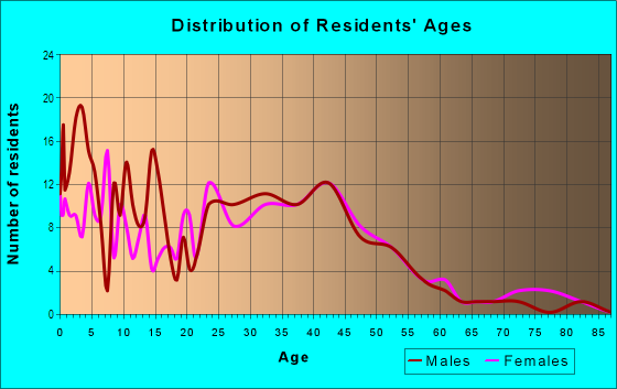 Age and Sex of Residents in Washington Park in Vallejo, CA