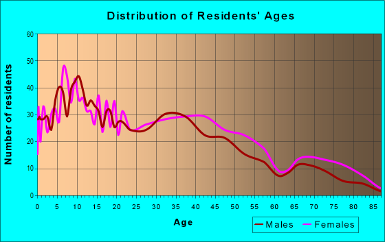 Age and Sex of Residents in Castle Park in Chula Vista, CA