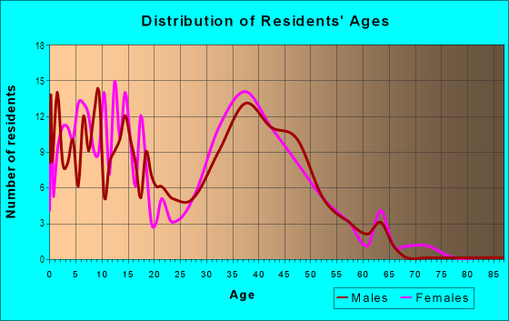 Age and Sex of Residents in Telegraph Estates in Chula Vista, CA