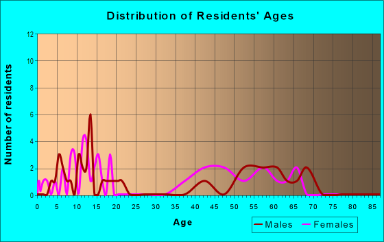 Age and Sex of Residents in Wildewood West in Yuba City, CA
