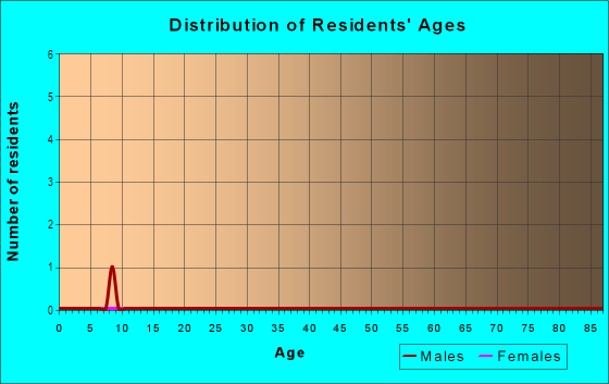 Age and Sex of Residents in Terra Buena Villa in Yuba City, CA