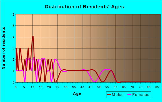 Age and Sex of Residents in Sun Valley in Yuba City, CA