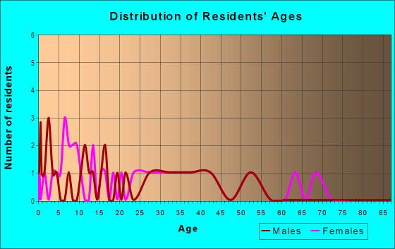 Age and Sex of Residents in Masera Ranch in Yuba City, CA
