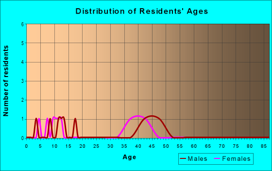 Age and Sex of Residents in Torrey Ranch in San Diego, CA