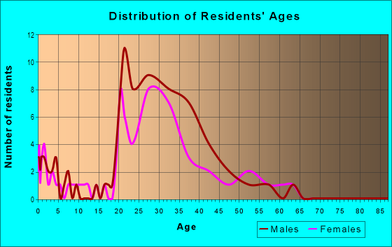 Age and Sex of Residents in Nobel Research Park in San Diego, CA