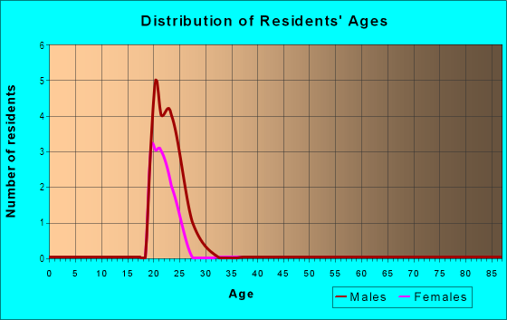 Age and Sex of Residents in Glenridge in San Diego, CA