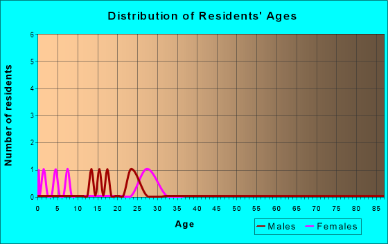 Age and Sex of Residents in G W Center For Industry and Commerce in Denver, CO