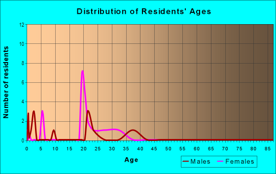 Age and Sex of Residents in Woods in Davis, CA
