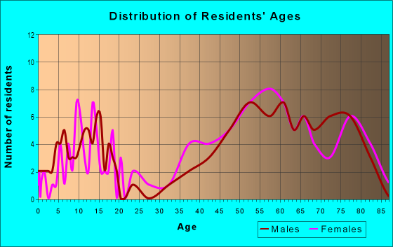 Age and Sex of Residents in El Macero in Davis, CA
