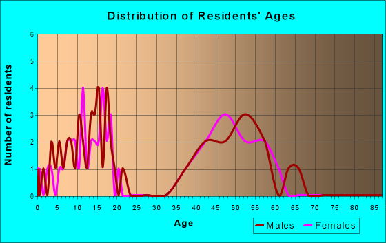 Age and Sex of Residents in The Heritage in Poway, CA
