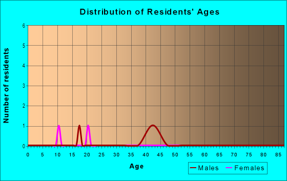 Age and Sex of Residents in Paradise Valley in National City, CA