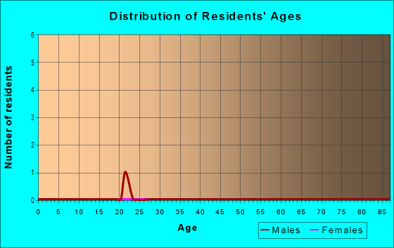 Age and Sex of Residents in The Tapestry in Imperial Beach, CA