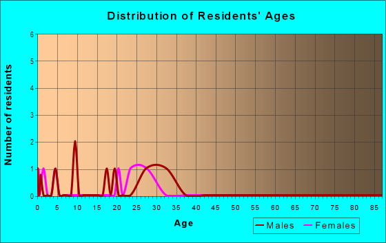Age and Sex of Residents in Coral Cove in Encinitas, CA