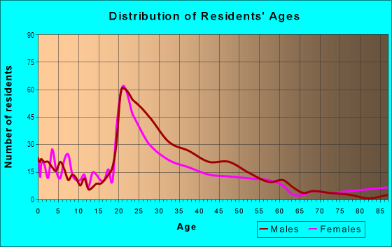 Age and Sex of Residents in Beach Flats in Santa Cruz, CA